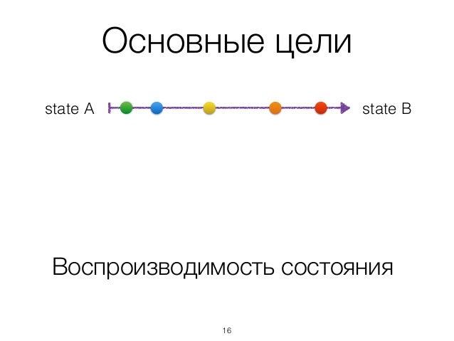 Основные цели Воспроизводимость состояния state Bstate A 16