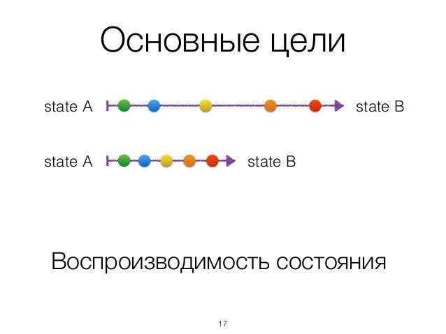 Основные цели Воспроизводимость состояния state Bstate A state Bstate A 17