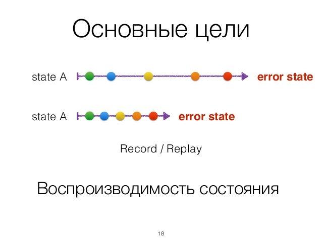 Основные цели Воспроизводимость состояния error statestate A error statestate A Record / Replay 18