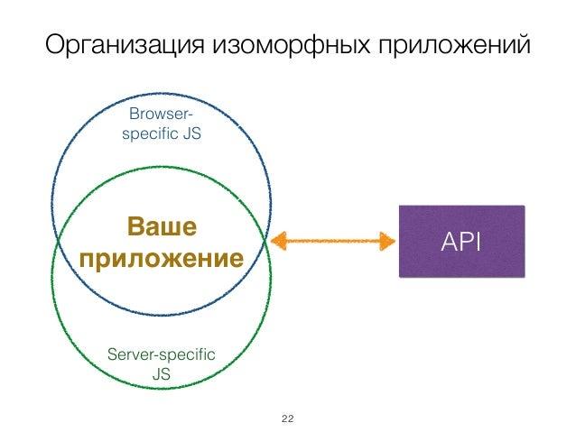 Организация изоморфных приложений API Browser- specific JS Server-specific JS Ваше приложение 22