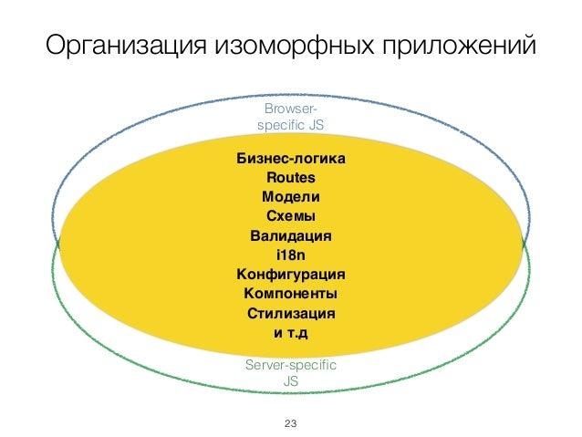 Организация изоморфных приложений Browser- specific JS Server-specific JS Бизнес-логика Routes Модели Схемы Валидация i18n ...