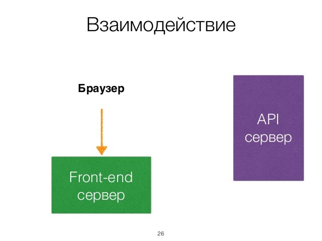 Взаимодействие API сервер Front-end сервер Браузер 26