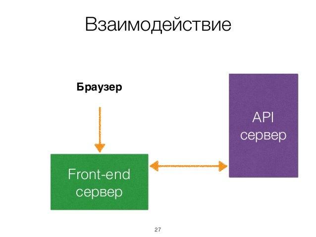 Взаимодействие API сервер Front-end сервер Браузер 27
