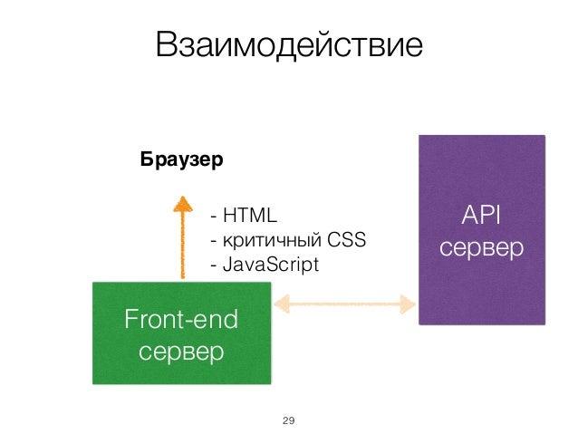 Взаимодействие API сервер Front-end сервер Браузер - HTML - критичный CSS - JavaScript 29