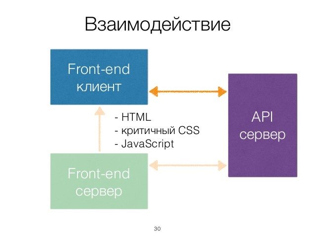 Взаимодействие API сервер Front-end сервер Front-end клиент - HTML - критичный CSS - JavaScript 30