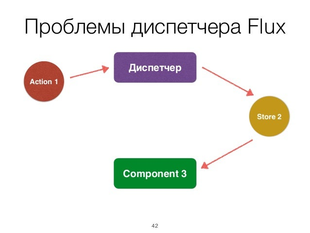 Проблемы диспетчера Flux Store 2 Диспетчер Component 3 Action 1 42