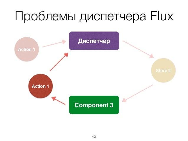 Проблемы диспетчера Flux Store 2 Диспетчер Action 1 Component 3 Action 1 43