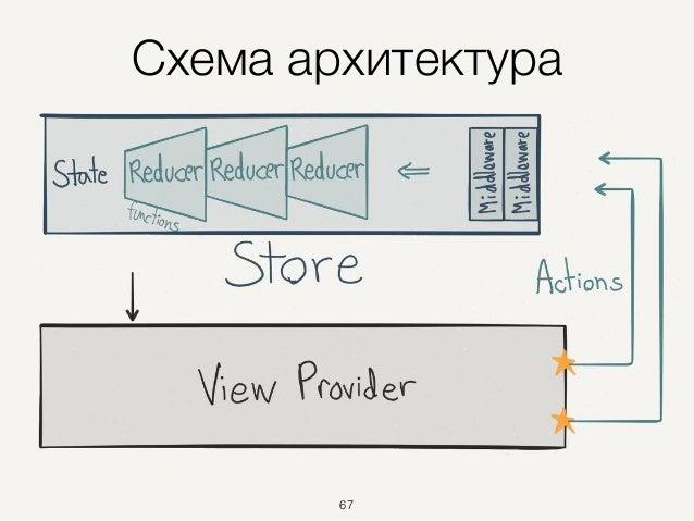 Схема архитектура 67