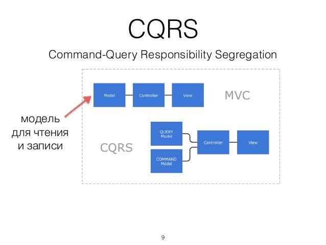 CQRS Command-Query Responsibility Segregation модель для чтения и записи 9