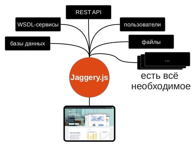 """Jaggery.js — сладкие корпоративные решения"", Александр Новиков, MoscowJS 15 Slide 3"