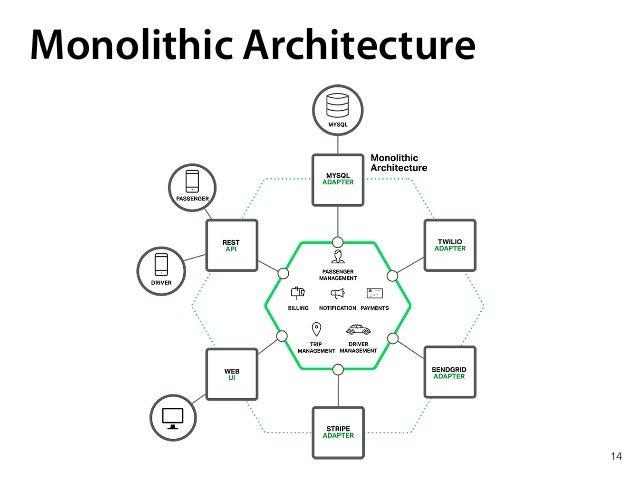 14 Monolithic Architecture