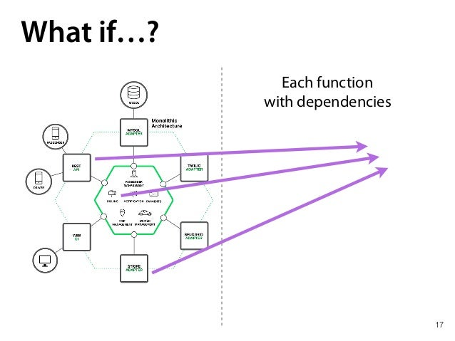 17 What if…? Each function with dependencies