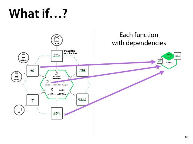 18 What if…? Each function with dependencies