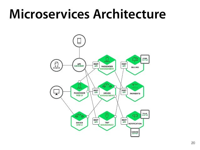 20 Microservices Architecture