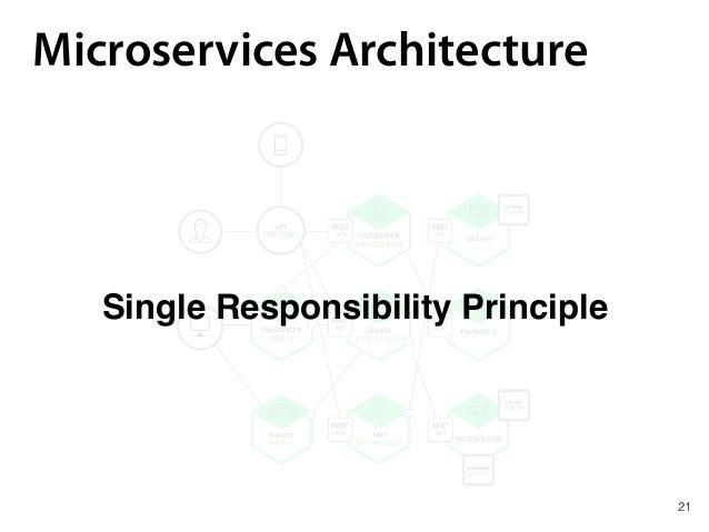 Microservices Architecture Single Responsibility Principle 21