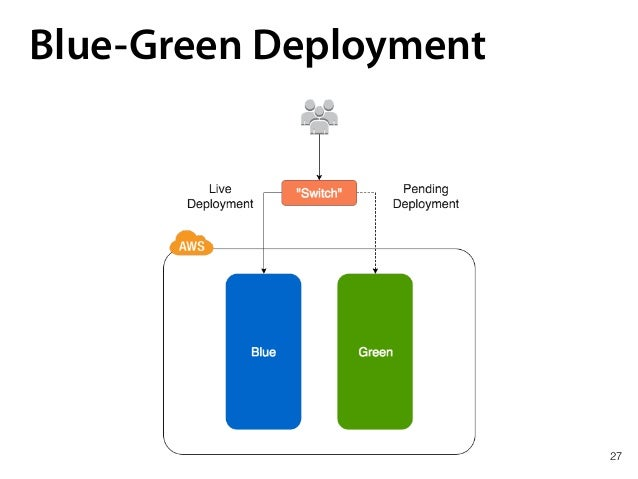27 Blue-Green Deployment