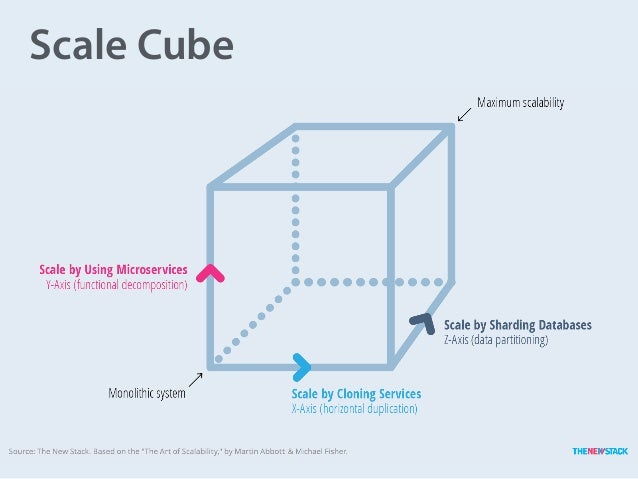 Scale Cube