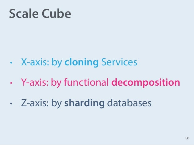 30 Scale Cube • X-axis: by cloning Services • Y-axis: by functional decomposition • Z-axis: by sharding databases