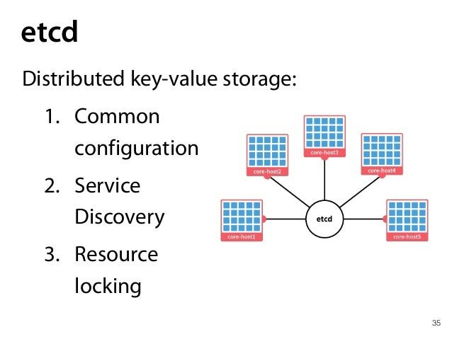 35 etcd Distributed key-value storage: 1. Common configuration 2. Service Discovery 3. Resource locking