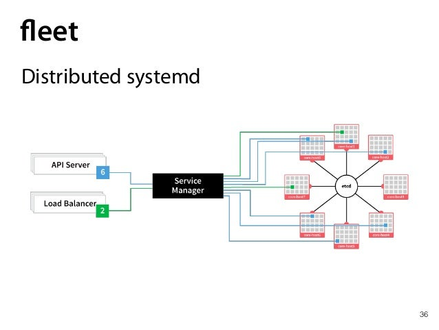 36 fleet Distributed systemd