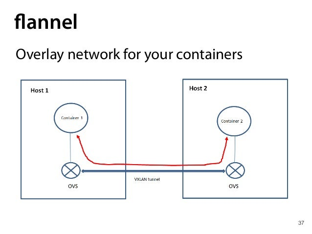 37 flannel Overlay network for your containers