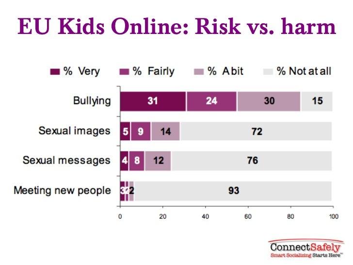 EU Kids Online: Risk vs. harm