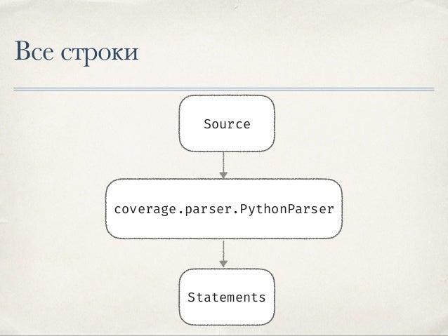 coverage.parser.PythonParser ✤ Обходит все токены и отмечает «интересные» факты ✤ Компилирует код. Обходит code-object и с...