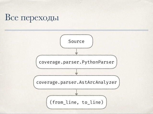 coverage.parser.AstArcAnalyzer ✤ Обходит AST с корневой ноды ✤ Обрабатывает отдельно каждый тип нод отдельно