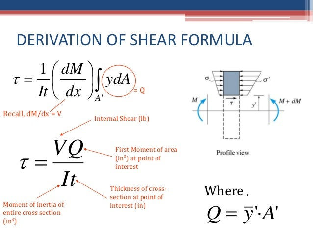shear stress distribution for square cross