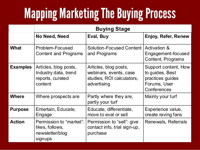 mapping marketing the buying process