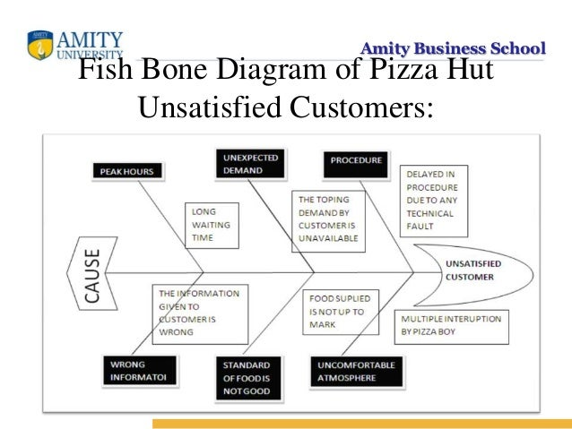 Mos ppt 17 amity business school fish bone diagram ccuart Choice Image
