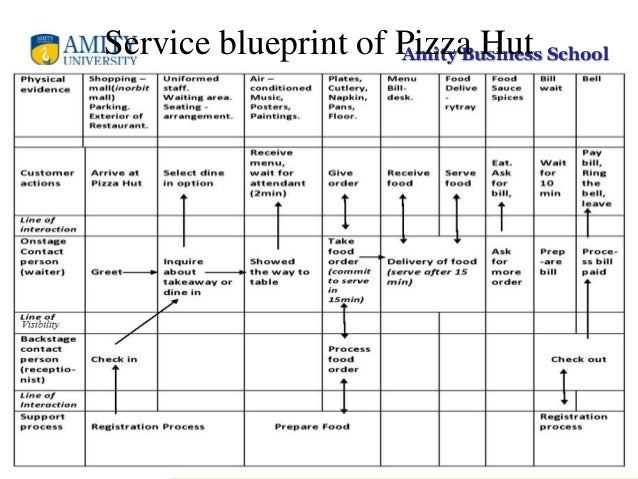 Mos ppt amity business schoolservice blueprint of pizza hut malvernweather Images