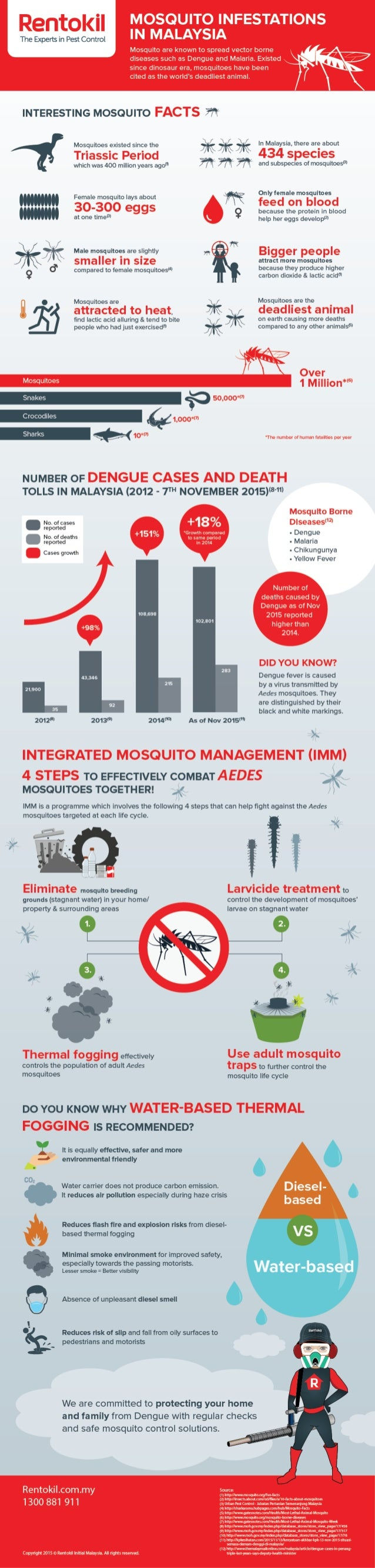 ° MOSQUITOINFESTATIONS  IN MALAYSIA  Mosquito are known to spread vector borne diseases such as Dengue and Malaria.  Exist...