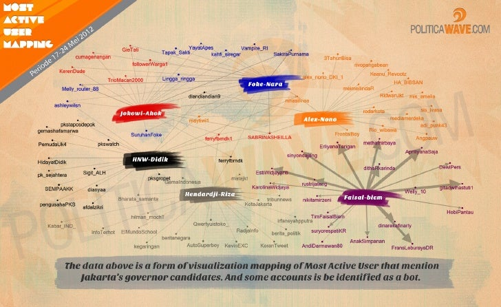 Twitter Most Active User - 2012 Jakarta's Governor Election