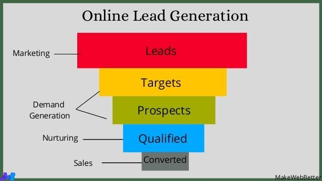 Leads Targets Prospects Qualified Online Lead Generation Converted MakeWebBetter Marketing Demand Generation Nurturing Sal...