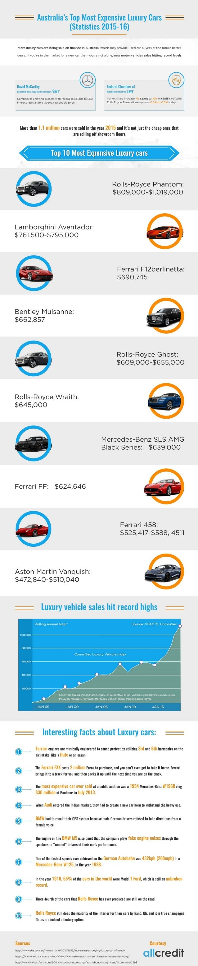 Top 10 Most Expensive Luxury Car Brands In Australia 2016