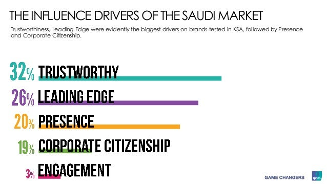 THE INFLUENCE DRIVERS OF THE SAUDI MARKET Trustworthiness, Leading Edge were evidently the biggest drivers on brands teste...