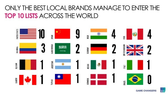 ONLY THE BEST LOCAL BRANDS MANAGE TO ENTER THE TOP 10 LISTS ACROSS THE WORLD