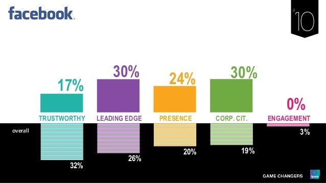 32% 26% 20% 19% 3% LEADING EDGE PRESENCE ENGAGEMENTCORP. CIT.TRUSTWORTHY overall 17% 30% 24% 30% 0%
