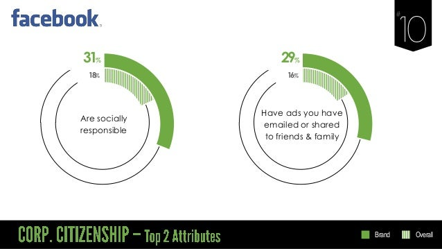 31% Are socially responsible 18% 29% Have ads you have emailed or shared to friends & family 16% Brand Overall