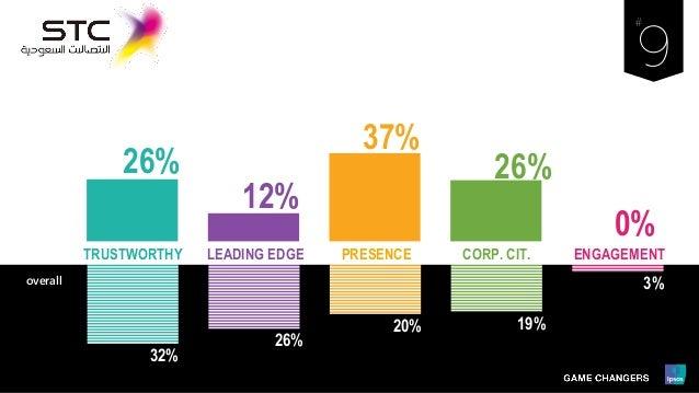 32% 26% 20% 19% 3% LEADING EDGE PRESENCE ENGAGEMENTCORP. CIT.TRUSTWORTHY overall 26% 12% 37% 26% 0%