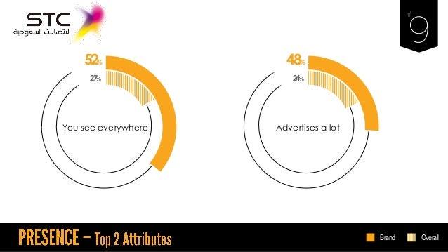 52% You see everywhere 27% 48% Advertises a lot 24% Brand Overall