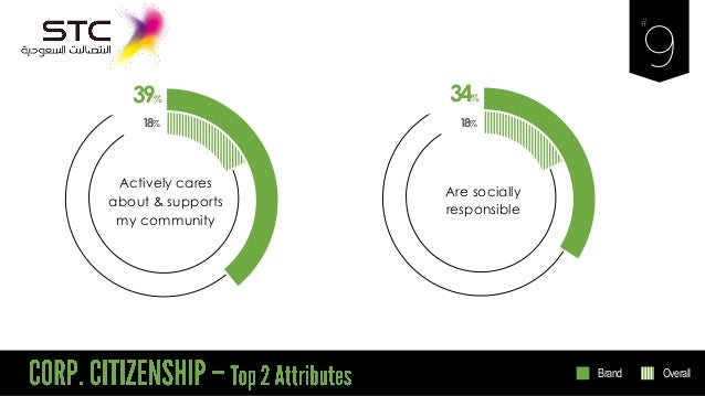 39% Actively cares about & supports my community 18% 34% Are socially responsible 18% Brand Overall