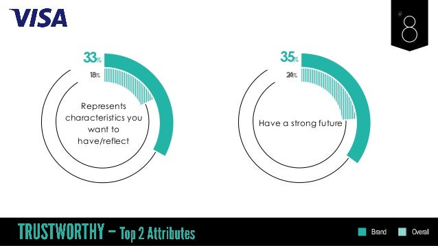 33% Represents characteristics you want to have/reflect 18% 35% Have a strong future 24% Brand Overall