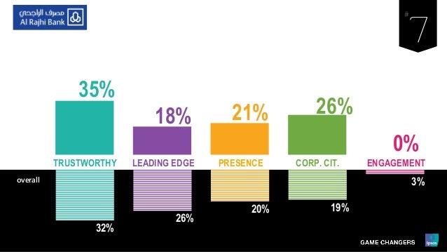 32% 26% 20% 19% 3% LEADING EDGE PRESENCE ENGAGEMENTCORP. CIT.TRUSTWORTHY overall 35% 18% 21% 26% 0%
