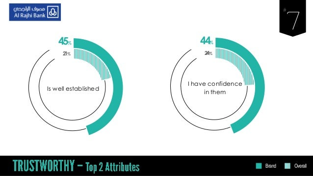 45% Is well established 21% 44% I have confidence in them 24% Brand Overall