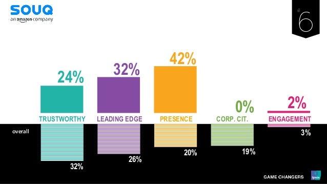 32% 26% 20% 19% 3% LEADING EDGE PRESENCE ENGAGEMENTCORP. CIT.TRUSTWORTHY overall 24% 32% 42% 0% 2%