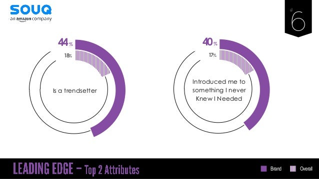 44% Is a trendsetter 18% 40% Introduced me to something I never Knew I Needed 17% Brand Overall
