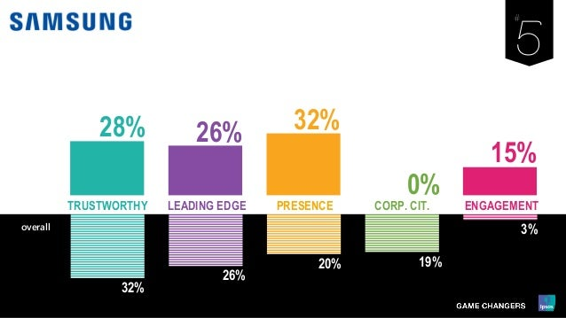 32% 26% 20% 19% 3% LEADING EDGE PRESENCE ENGAGEMENTCORP. CIT.TRUSTWORTHY overall 28% 26% 32% 0% 15%