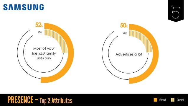 52% Most of your friends/family use/buy 25% 50% Advertises a lot 24% Brand Overall
